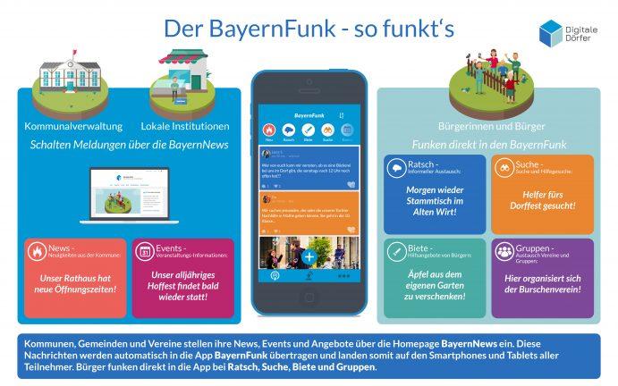 BayernFunk