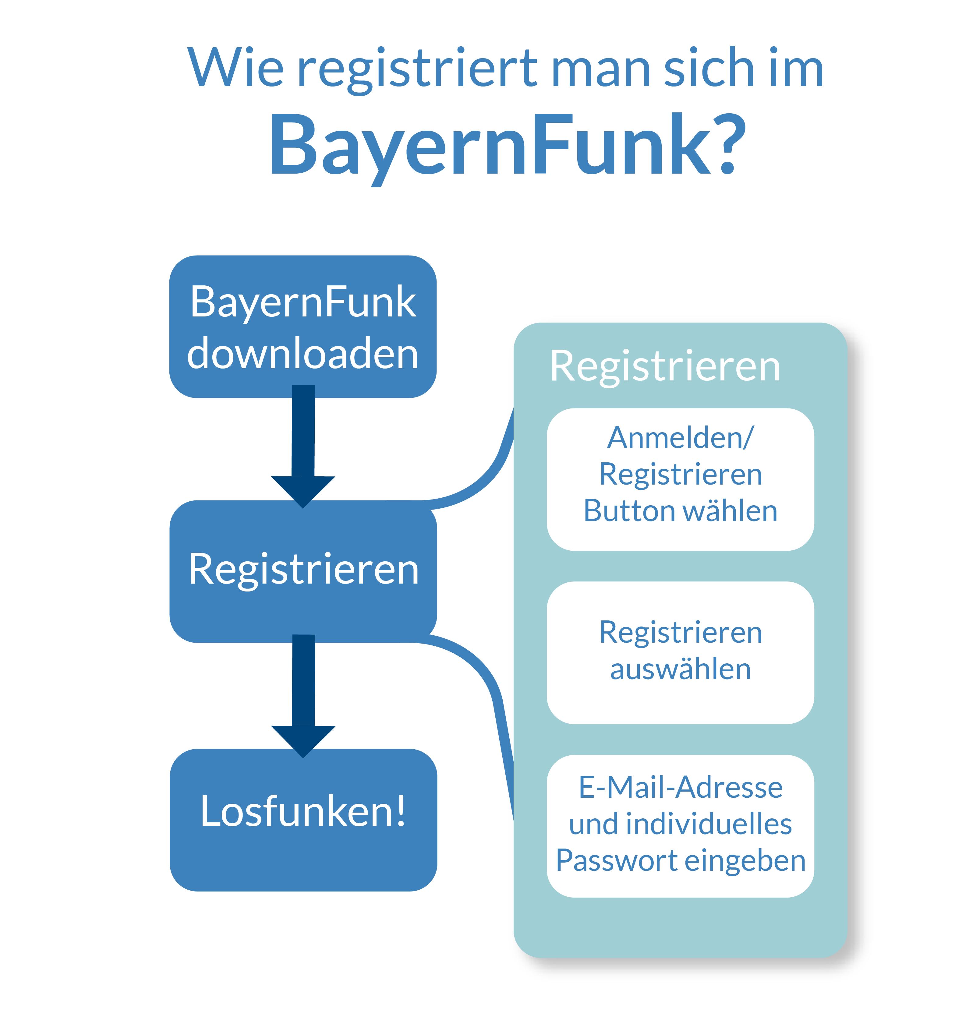 Registrierungsablauf